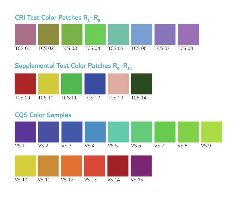 Qualità della luce: CRI, Ra, Re, CQS e GAI